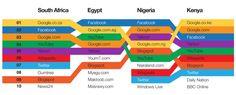 Top 10 websites in Africa