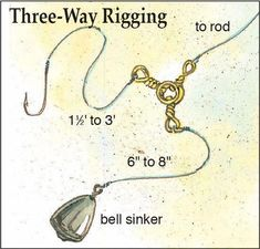 Kayak Fishing Setup Catfish rigs don't take much room because most of them are made on the spot from stuff we have on hand—hooks, line, sinkers and lead shot, perhaps swivels, and perhaps floats and float stops. Catfish Rigs, Catfish Fishing, Bass Fishing Tips, Fishing Knots, Kayak Fishing, Fishing Tackle, Catfish Bait, Fishing Stuff, Crappie Fishing