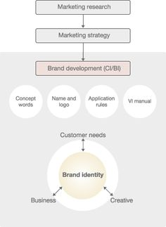 Branding Yourself - The best way to Present Your Organization for the World