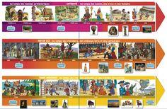 Frise historique - Manuel Histoire des Arts
