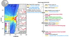 Maximum tsunami amplitude and timeline of events for the 2015 Mw 8.3 Illapel earthquake in Chile. (a) The maximum amplitudes are those predicted by the joint inversion of GPS, strong motion, and tide gauge data. The insets are 75 minutes of tide gauge records at the closest sites after removing tides and relative to the earthquake origin time. The amplitudes are in meters above nominal sea level. (b) Timeline of events, on the left-hand side is what would be achievable with the approach…