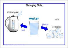 Here's a set of posters on states of matter and changing states.