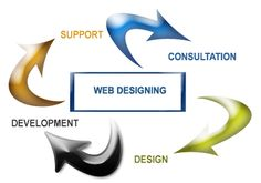Web Designing Services at Spiders Watch Technologies