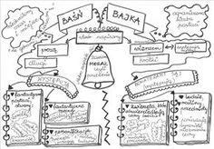 Polish Language, Language And Literature, School Notes, Creative Writing, The Hobbit, Homeschool, Bullet Journal, Teaching, Education