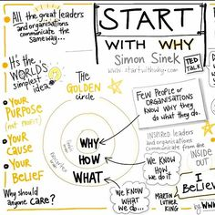 #SimonSinek's brilliant #StartWithWhy framework is one of the corner stones of my clients' #BrandStory #brainstorm sessions, but it does not only apply to global brands, think about how it applies to your own personal #brand. Google it today. #marketing #advertising #brandstorytelling #brands #branding #personalbrand #TedTalk
