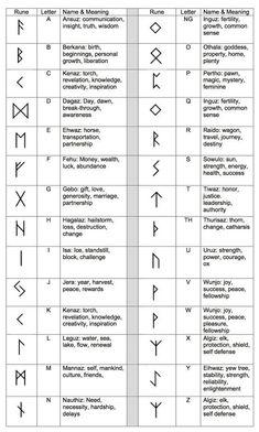 Ancient Runes Ring Custom Rune Viking Elder Futhark- pure silver symbols and meanings Account Suspended Norse Tattoo, Viking Tattoos, Viking Rune Tattoo, Ancient Tattoo, Inca Tattoo, Yggdrasil Tattoo, Norse Mythology Tattoo, Armor Tattoo, Samoan Tattoo
