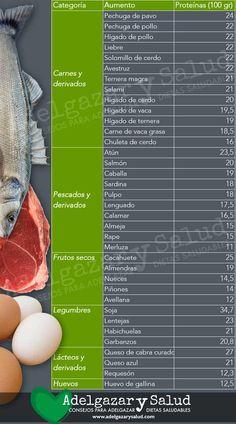 c7a2ebee8 tabla de alimentos con proteínas Tabla Nutricional De Alimentos