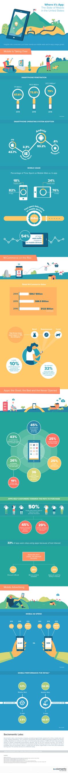 The State of Mobile in the United States.  #mobile #stateofmobile #US