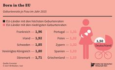 Europas Kindersegen ist ziemlich ungleich verteilt, doch die höchsten Geburtenraten Europas findet man seit den 1970er Jahren dort, wo die Beschäftigungsquoten der Frauen besonders hoch sind. https://www.iwd.de/artikel/kinder-kinder-340430/