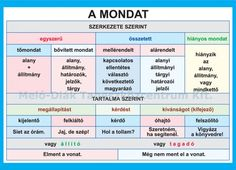 "Képtalálat a következőre: ""a mondat fajtái"" Teaching Literature, School Staff, Study Help, Home Learning, Play To Learn, Kids And Parenting, Grammar, Decir No, Homeschool"