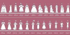 18th century women's fashion timeline - Google Search