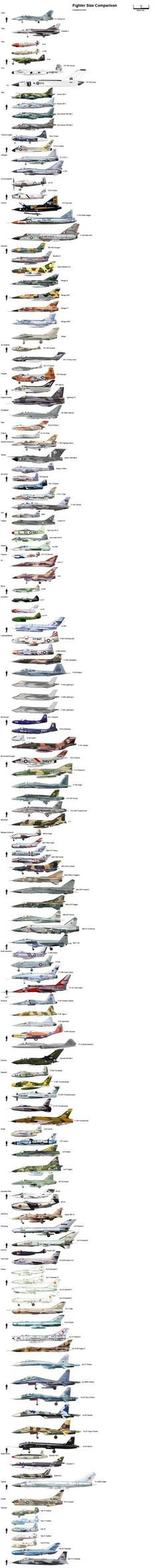 Fighter Jet Comparison – what is the world's biggest fighter jet? » MiGFlug.com Blog
