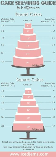 Wedding Cake Serving Guide: for large groups go with the square. for smaller, go… Wedding Cake Serving Guide: for large groups go with the square. for smaller, go with the round! Beautiful Cakes, Amazing Cakes, Cake Serving Guide, Wilton Cake Serving Chart, Cake Cookies, Cupcake Cakes, Cake Fondant, Mini Cakes, Fondant Wedding Cakes