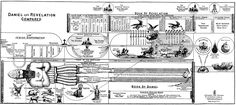 Book of Revelation Timeline Chart | Daniel Commentaries