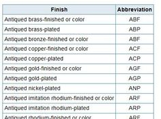 Metals Abbreviations Chart -- The three-letter codes listed below indicate the range of possible finishes available on metal products purchased from Fire Mountain Gems and Beads. #diyjewelrymaking #jewelrymaking