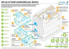 Como son los hoteles sostenibles. Sustainable Environment, Sustainable Architecture, Sustainability, Urban Mapping, Slow Travel, Political Issues, Smart City, Energy Efficiency, Granada
