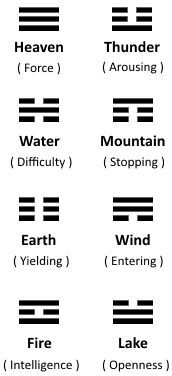 i ching symbols in art - Google Search