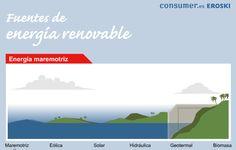 Infografía: Fuentes de energía renovable