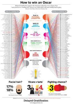 How to win an Oscar – Plata en la categoría de visualización de datos