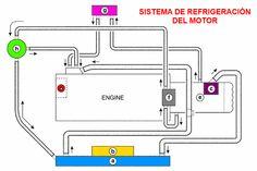 Diagrama del sistema de refigeración del motor