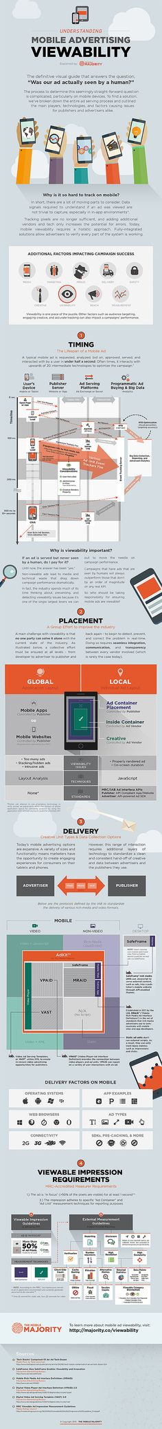 What Are 4 Steps To Make Sure Your Mobile Ad Is Viewed By A Human? #infographic