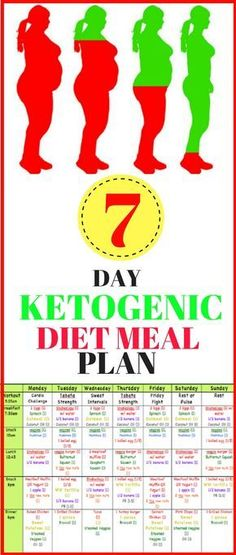 The ketogenic diet comes from a long time ago, when back in the 1920 was invented to deal with epilepsy.