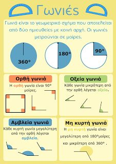webdasKALOI Teaching Geometry, Teaching Math, Primary Maths, Primary School, Kids Education, Special Education, School Organisation, Math 5, Greek Language