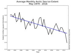 'We've never seen anything like this': Arctic sea ice hit a stunning new low in May