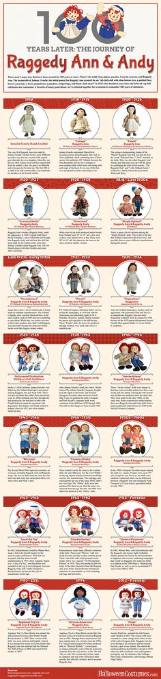100 Years Later: The Journey of Raggedy Ann and Andy [Infographic]