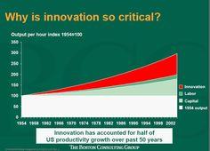 Por qué la innovación es tan importante?