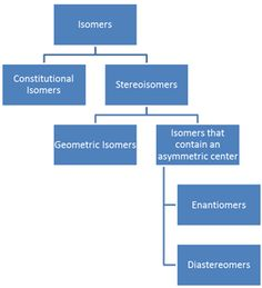 Classification of Isomers Diagram
