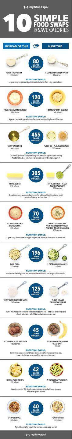 10 Simple Food Swaps to Save Calories - Hello HealthyHello Healthy #totalbodytransformation