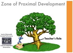 Zone of Proximal Development is the difference between what a student can do with the help of a teacher and what they cannot do. Teaching Skills, Teaching Activities, Classroom Activities, Teaching Resources, Teaching Aids, Teaching Science, Brain Based Learning, Learning Theory, Early Learning