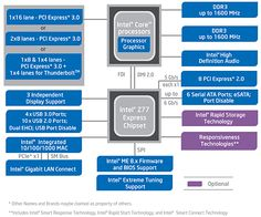Intel's Z77 Express And Lucidlogix MVP: New Features For Gamers