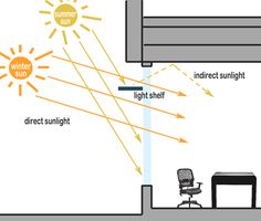 Light Shelves - Redirecting direct sunlight
