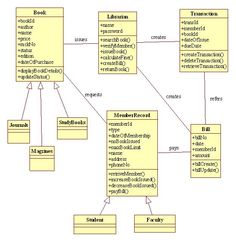 Entity relationship diagram erd example for a farm system this er class diagram library management system ccuart Image collections