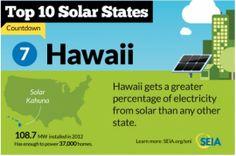 Hawaii May Be A Test Case For Solar Grid Penetration - http://1sun4all.com/clean-energy-news/hawaii-may-test-case-solar-grid-penetration/