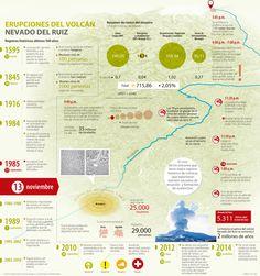 La tragedia de Armero le costó al país 2,05% del PIB de 1985  #Infografía @larepublica_co