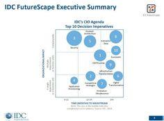 Até 2020, 60% dos CIOs serão substituídos por CDOs, prevê a IDC