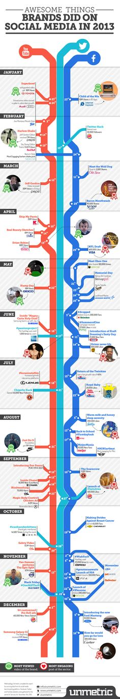 Awesome Things That Brands Did On Social Media In 2013 #INFOGRAPHIC #branding #socialmedia