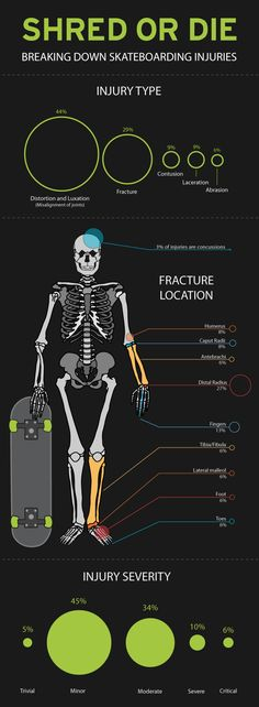 Shred or die my friends! Skate boarding injuries broke down: Infographic