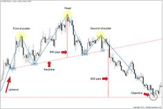 There are literally hundreds of different Forex chart patterns available to traders. With so many patterns to choose from, it's little wonder why so many traders become confused as to which chart patterns are best to trade.