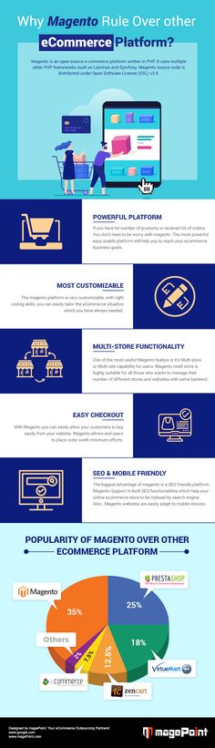 Without a hitch, we spell Magneto the most popular site building platform of today! But it doesn't mean you must believe so. Just a glance at the image and you will understand why? Hire Magento 2 Developers Today. #Magento2 #MagentoDeveloper #MagentoeCommerce #MagentoDevelopment #magePoint