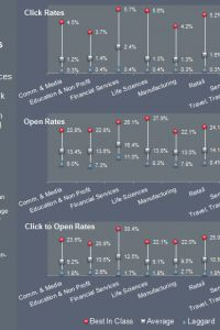 2012 Email Marketing Benchmarks By Industry — It's All About Revenue:...
