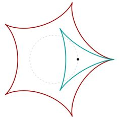 The hypocycloid with n cusps is the curve traced out by a point on a circle rolling inside a circle whose radius is n times larger. The hypocycloid with 2 cusps is sort of strange: It's just …