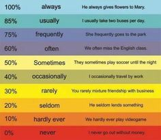 Frequency adverbs -- great way to show degree.