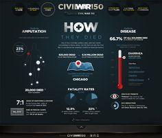 Civil War 150 infographic  http://www.history.com/interactives/civil-war-150#/5-deadliest-battles