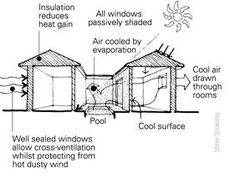 Illustration of a courtyard design with evaporative cooling pond - this brilliant fact sheet is meant for building in australia but can be adapted to passive cooling design in all tropical areas  Did you know Valhalla is building and off grid school?! www.valhallamovement.com/slc
