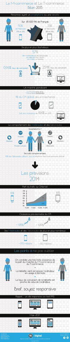 Les chiffres du M-commerce et du T-Commerce en France