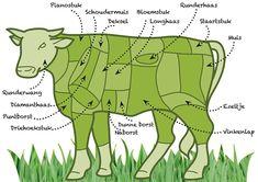 soorten vlees | Vergeten rundvlees - Sligro.nl